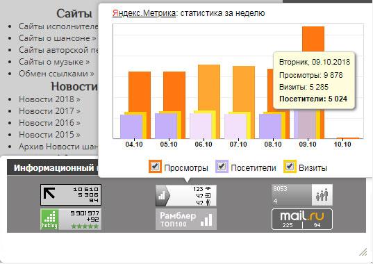 Яндекс.Метрика данные за сутки сайта «Информационный портал шансона»